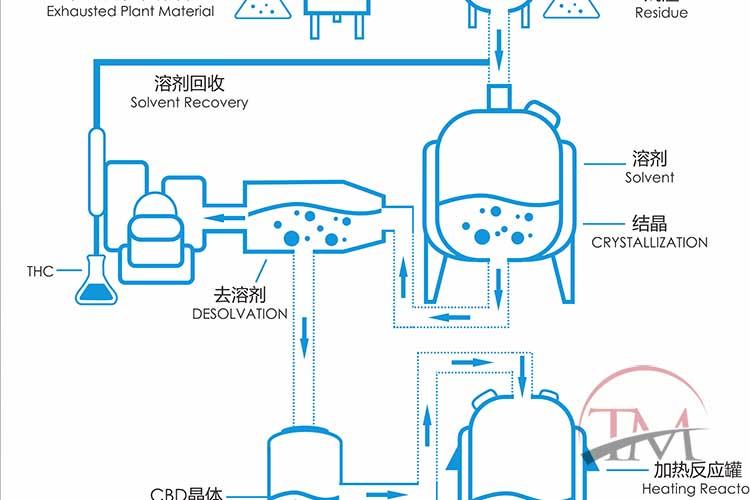 Process Flow Diagram – Cannabis Extraction – Tradematt SCFE