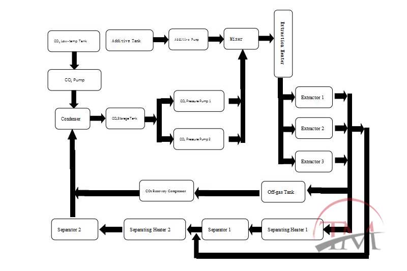 Working Process of Supercritical Fluid Extraction