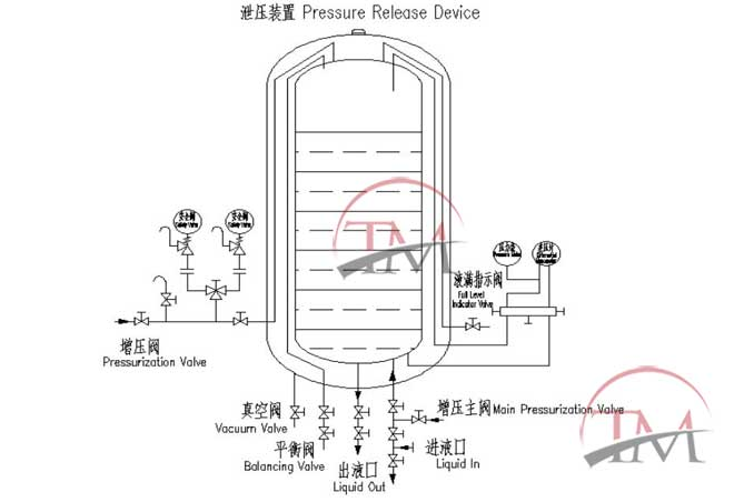 CO2 Low-temperature Storage Tank-700L Supercritical Fluid Extraction Part